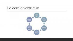 Osez la spirale de réussite pour augmenter votre rayonnement personnel